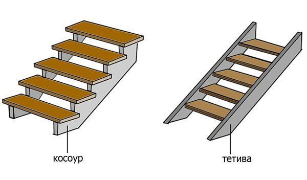 виды деревянной лестницы
