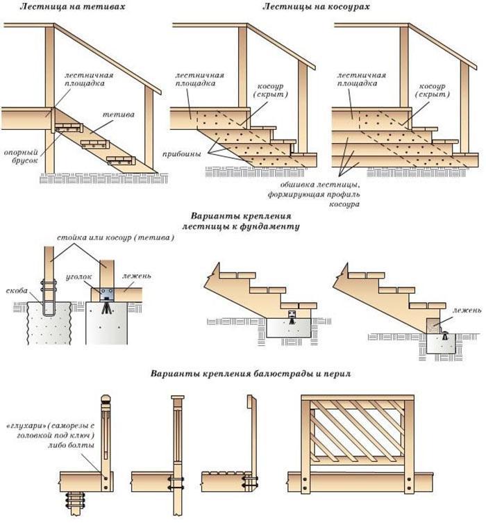 шаги изготовления лестницы из дерева