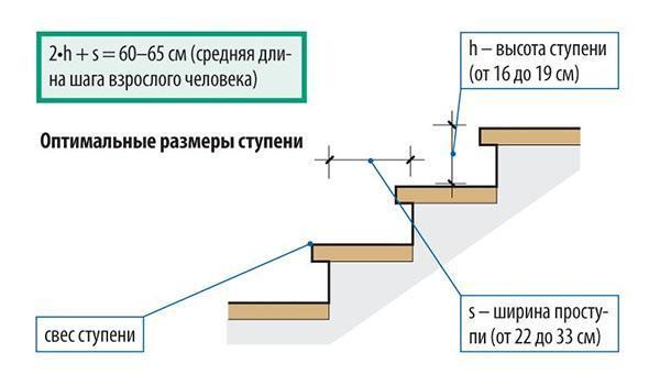 размеры элементов конструкции