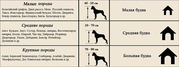размеры будки и породы собак