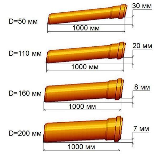 зависимость уклона от диаметра труб