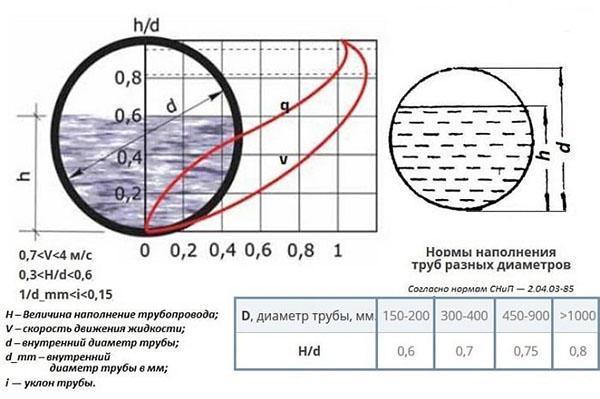 формулы расчета уклона сточной трубы