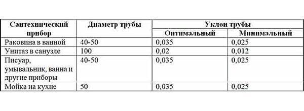 таблица уклонов труб для разных приборов