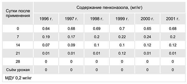 таблица содержания пенконазола