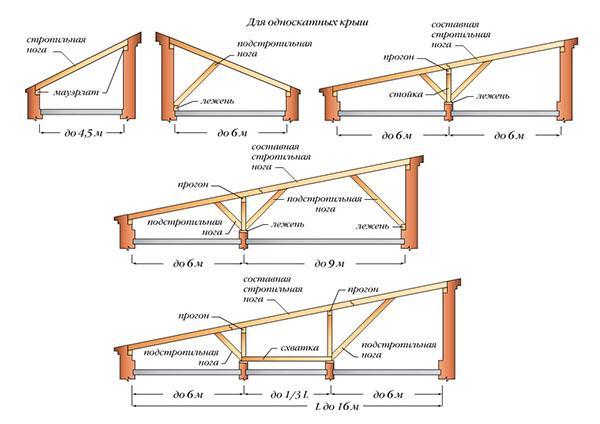 конструкция односкатной крыши