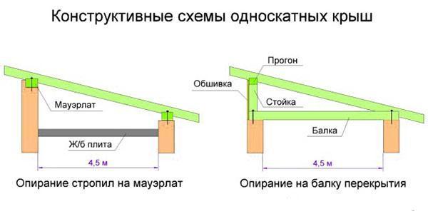 схемы односкатных крыш