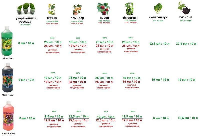растворы для выращивания овощей