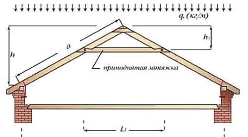 треугольная трехшарнирная с приподнятой затяжкой