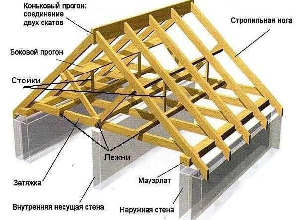 основные элементы стропильной системы