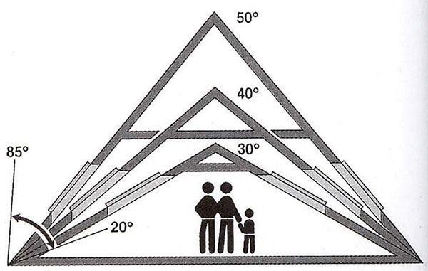 влияние угла наклона крыши