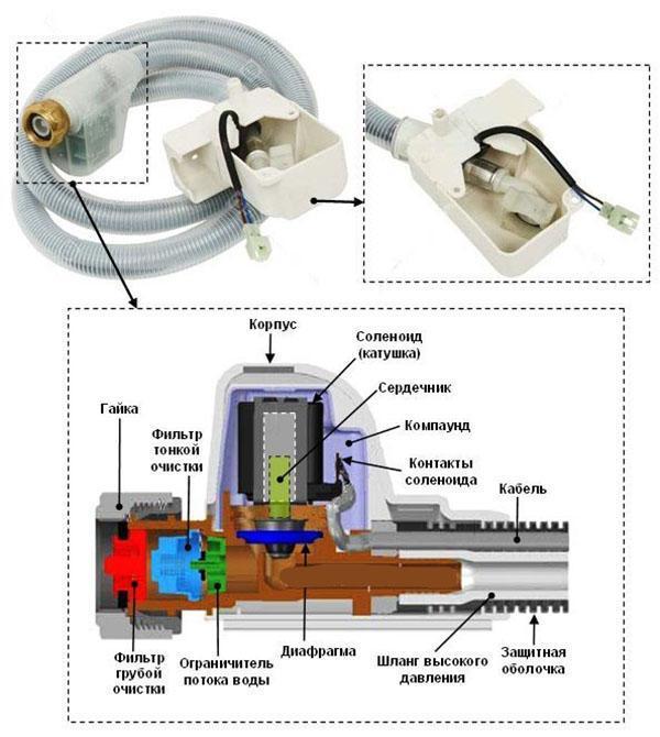 шланг с системой AquaStop