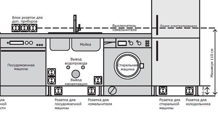 посудомоечная машина возле мойки