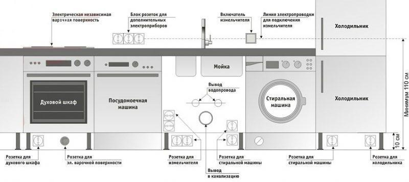 посудомоечная машина и расположение розеток