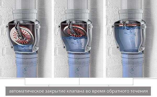 автоматическое закрытие клапана