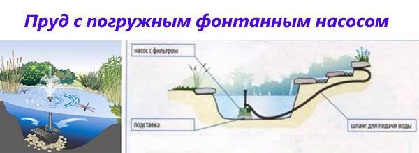 пруд с погружным фонтанным насосом