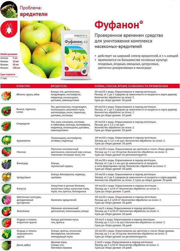 дозировка фуфанона для разных растений