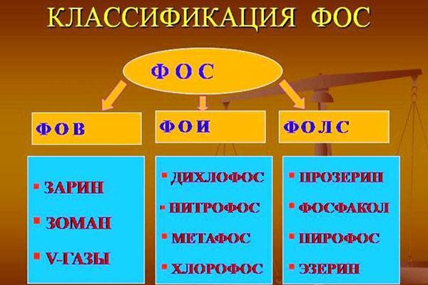 классификация фос