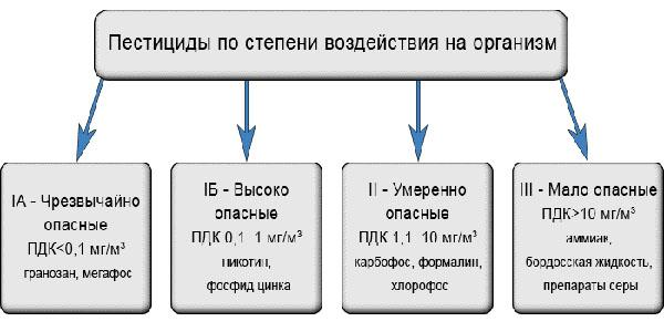 классификация по степени воздействия