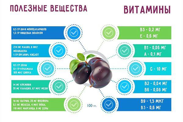 полезные вещества и витамины в сливах