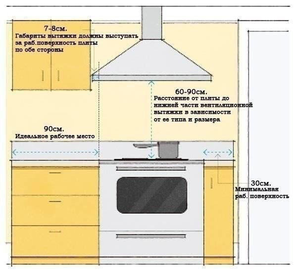 расположение вытяжки на кухне