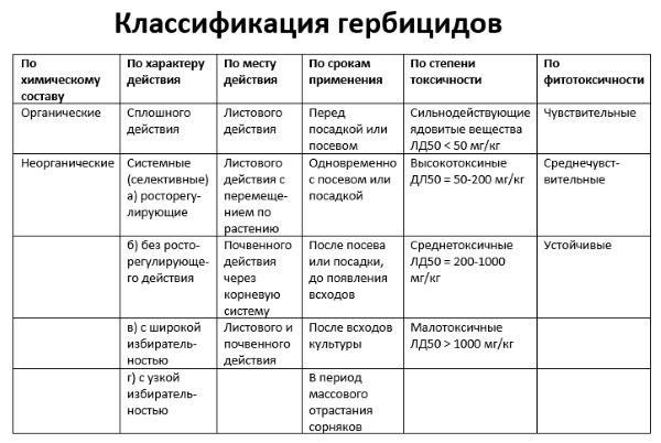 классификация гербицидов