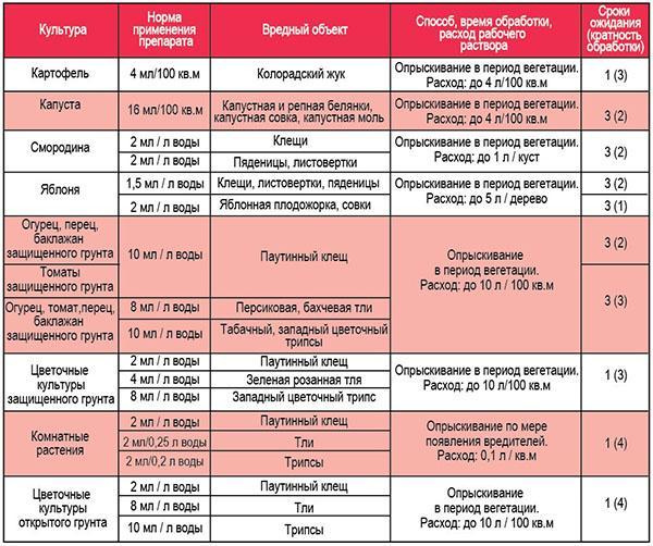 таблица дозировки препарата
