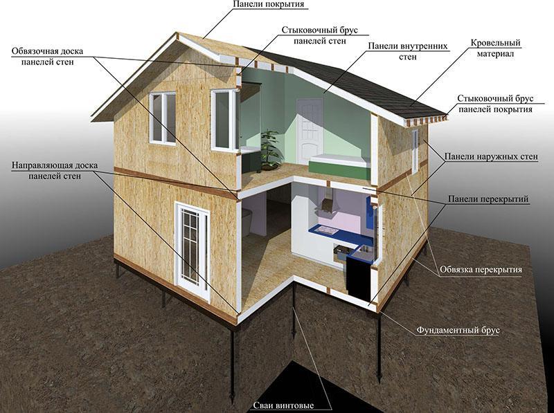 канадские дома и их конструкция