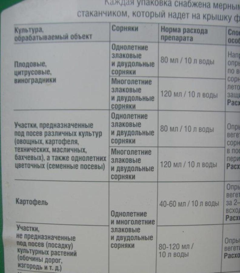 раундап от сорняков инструкция по применению дозы