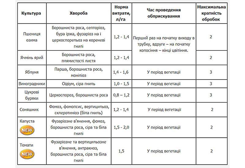 таблица сроков обработки