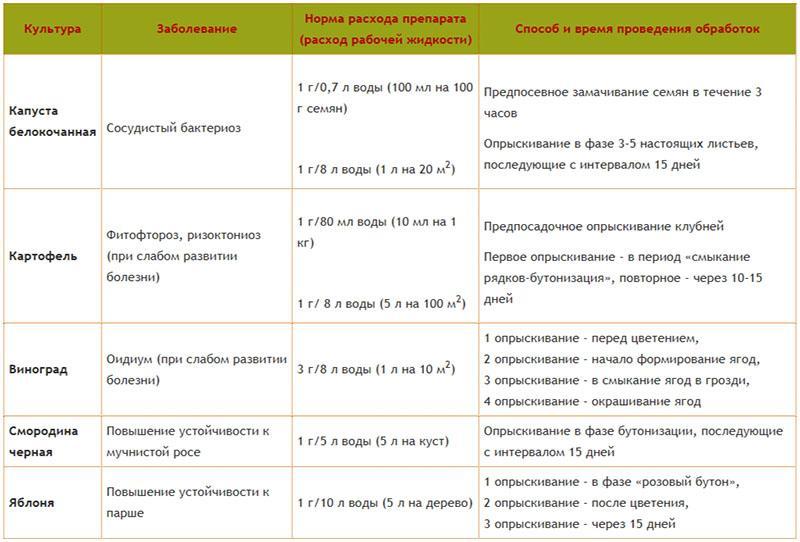 Альбит, ТПС (регуляторы роста растений, пестициды)