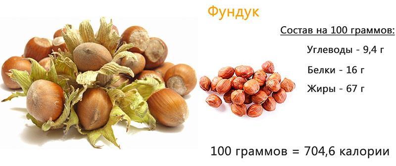 углеводы, жиры и белки в орехе фундука