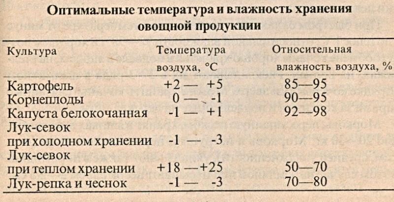 температура и влажность хранения лука