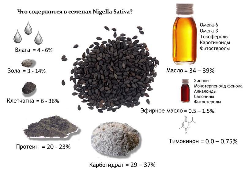 химический состав черного тмина
