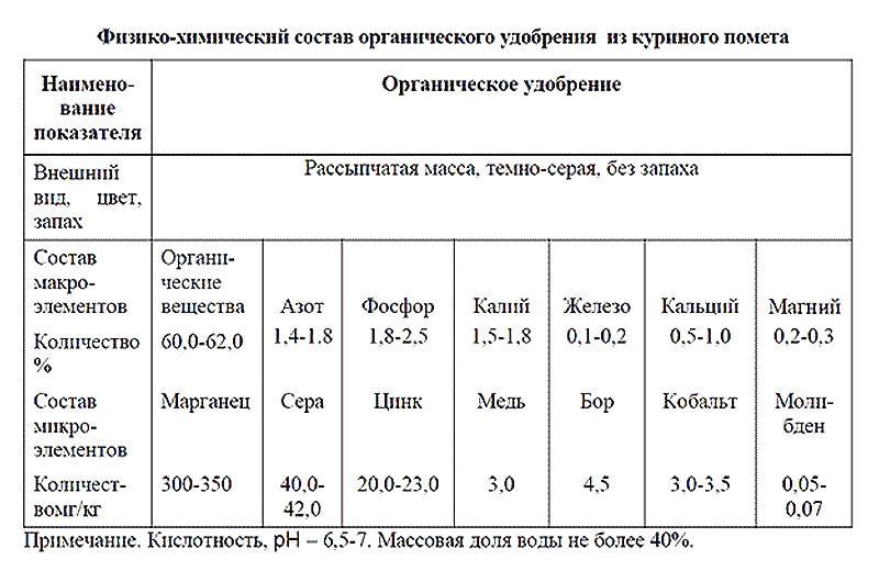 таблица состава куриного помета