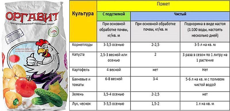 норма удобрения для разных растений