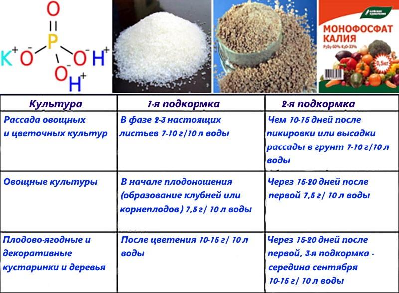 применение удобрения монофосфат калия