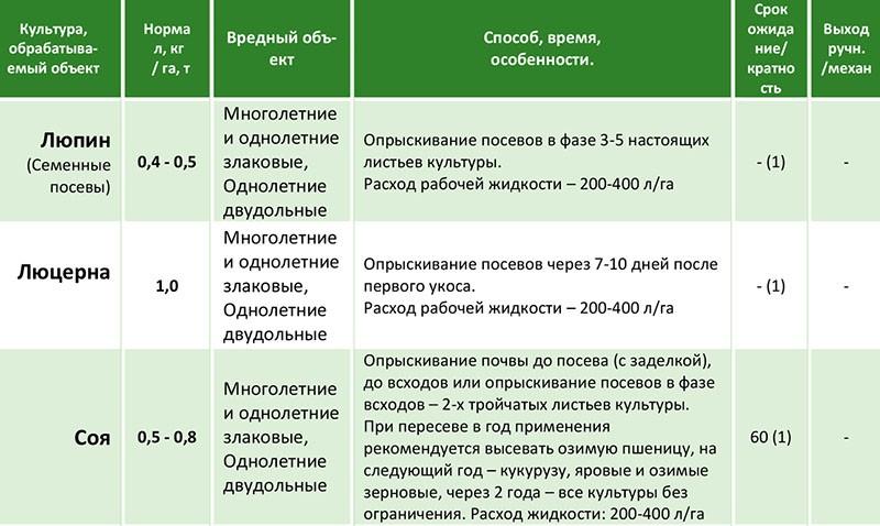 правила использования гербицида пивот