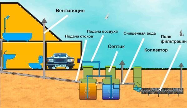 Модель септика на даче